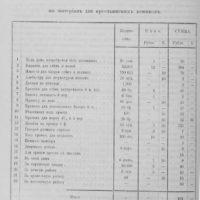 Сколько стоило строительство крестьянского дома и хозпостроек до революции?